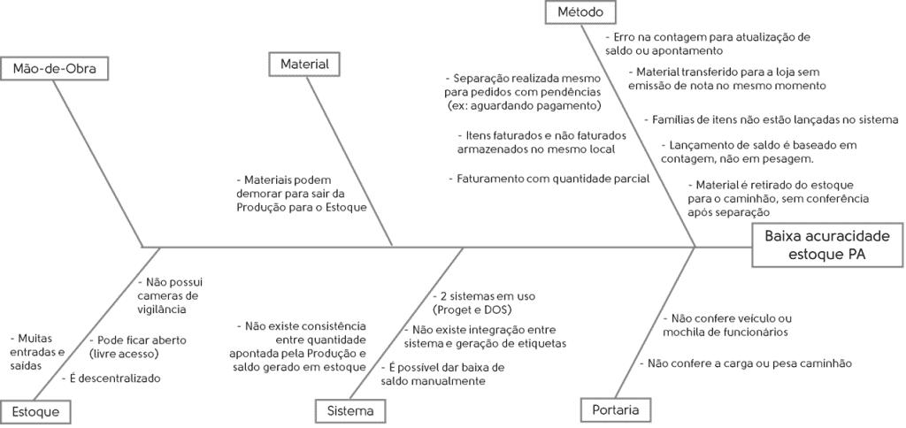 Melhoria contínua - Diagrama de Ishikawa