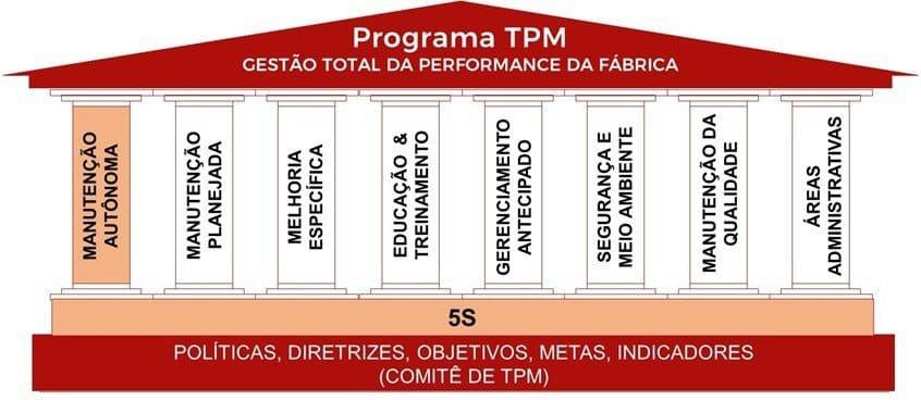 Manutenção autonoma e os 8 pilares do TPM
